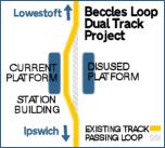Beccles Loop